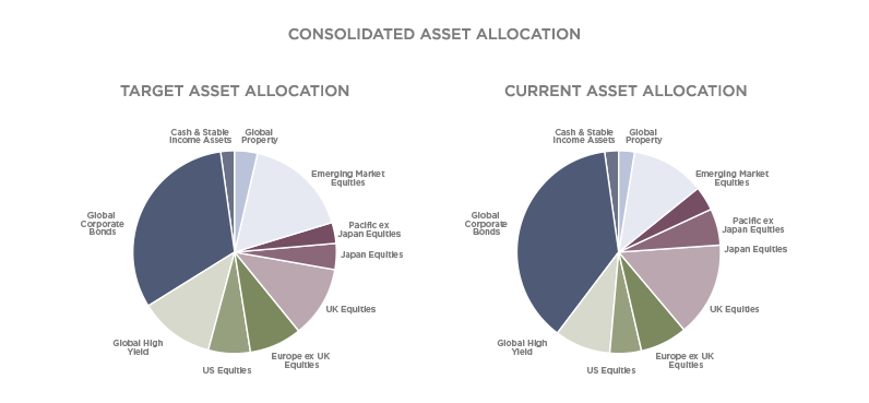 Consolidated Asset
