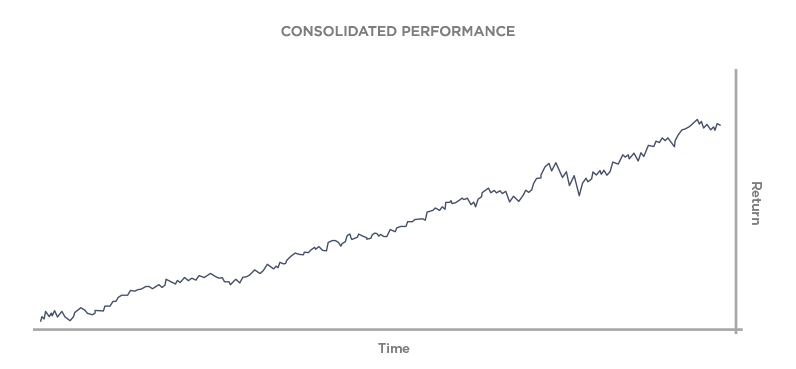 Consolidated performance